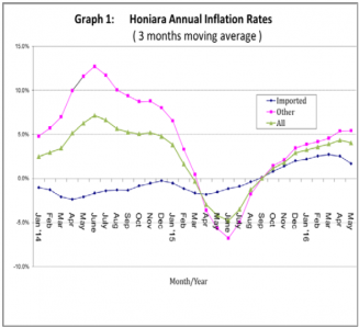 Graph 1 Honiara Annual Inflation Rates 3 months moving average for May