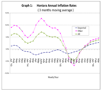 Graph 1 Honiara Annual Inflation Rates