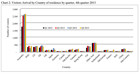 Chart 2 Visitors Arrival by Country of residence by quarter 4th quarter 2015