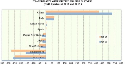 TRADE BALANCE WITH SELECTED TRADING PARTNERS Forth Quarters of 2014 and 2015 2