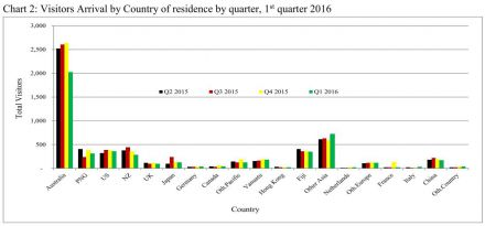 Figure 1 Visitor Arrivals by Country of Residence by Quarter First Quarter 2016